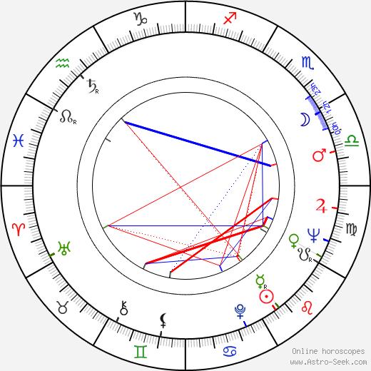Carlos Miranda birth chart, Carlos Miranda astro natal horoscope, astrology