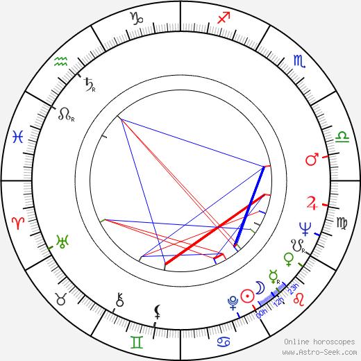 Éva Vass birth chart, Éva Vass astro natal horoscope, astrology