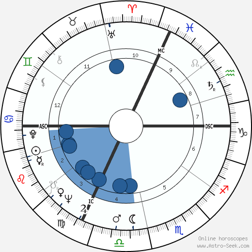 Father Celestin wikipedia, horoscope, astrology, instagram