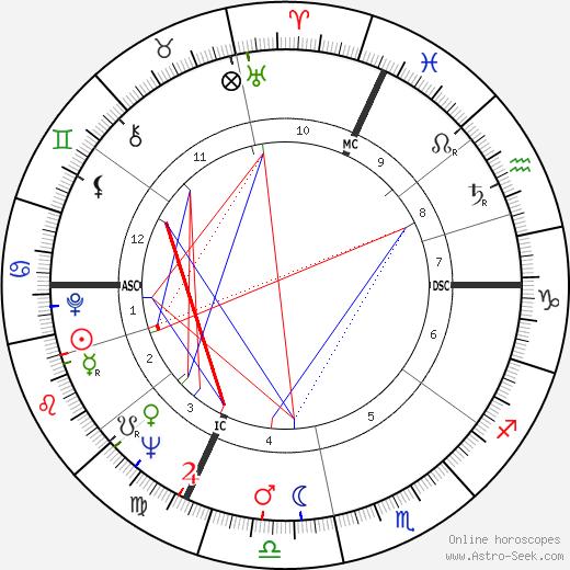 Father Celestin tema natale, oroscopo, Father Celestin oroscopi gratuiti, astrologia