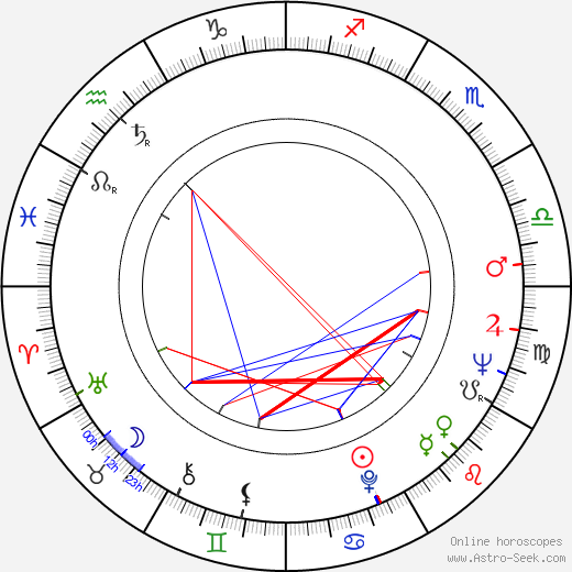 Gheorghe Cozorici astro natal birth chart, Gheorghe Cozorici horoscope, astrology