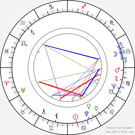Heikki Hietamies день рождения гороскоп, Heikki Hietamies Натальная карта онлайн