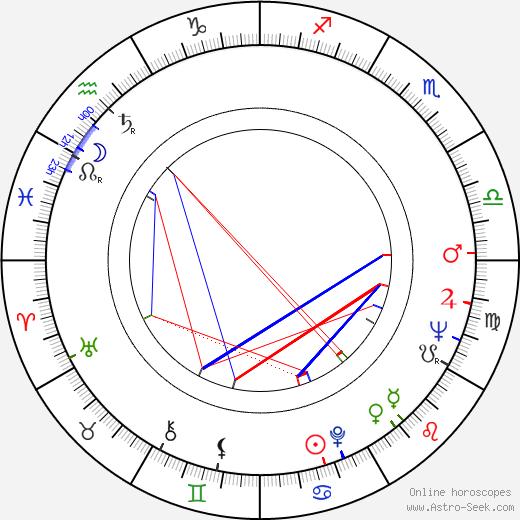 Иван Пассер Ivan Passer день рождения гороскоп, Ivan Passer Натальная карта онлайн