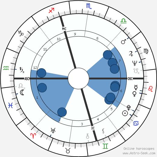 Jan DeGaetani wikipedia, horoscope, astrology, instagram
