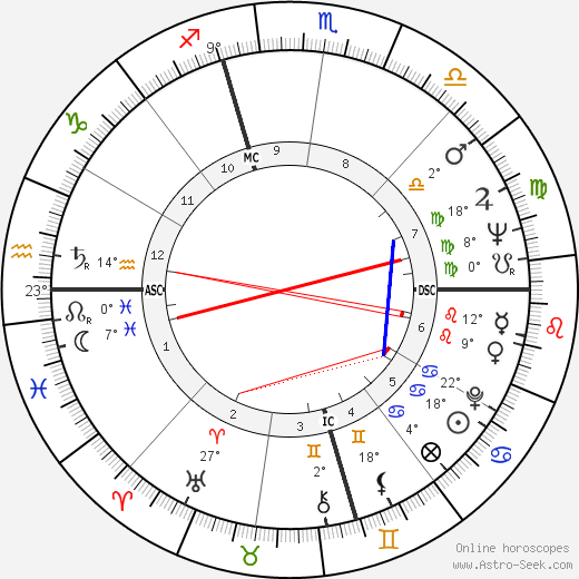 Jan DeGaetani birth chart, biography, wikipedia 2018, 2019
