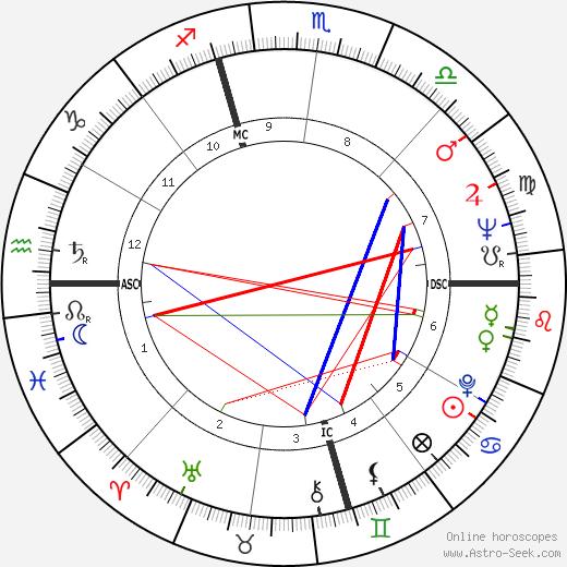 Jan DeGaetani astro natal birth chart, Jan DeGaetani horoscope, astrology