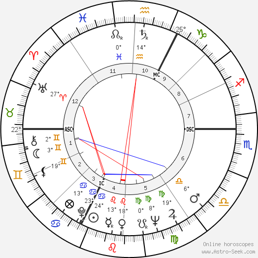 Jean Yanne birth chart, biography, wikipedia 2018, 2019