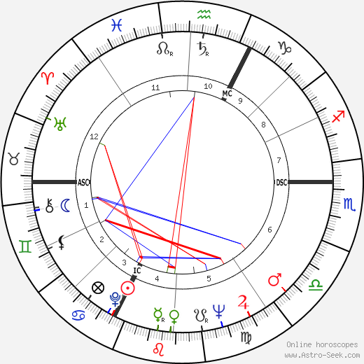 Jean Yanne astro natal birth chart, Jean Yanne horoscope, astrology