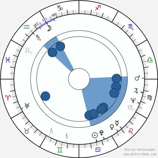 Jeff Nuttall wikipedia, horoscope, astrology, instagram