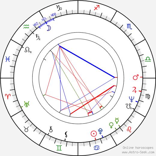 Jeff Nuttall tema natale, oroscopo, Jeff Nuttall oroscopi gratuiti, astrologia