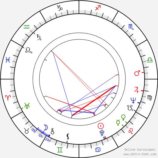 Jim Patterson astro natal birth chart, Jim Patterson horoscope, astrology