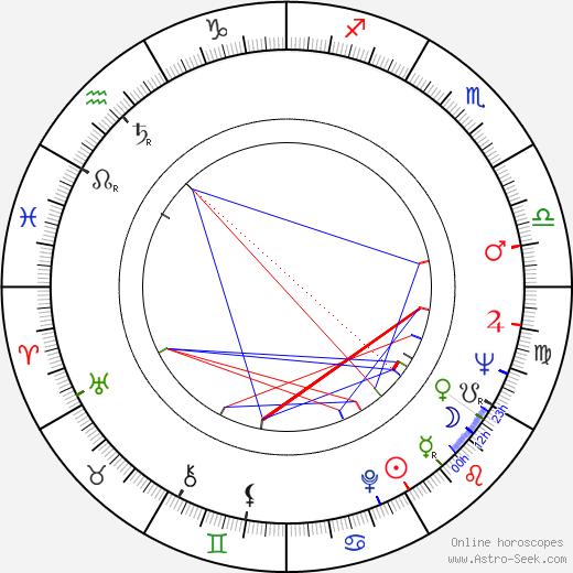 John Aniston tema natale, oroscopo, John Aniston oroscopi gratuiti, astrologia