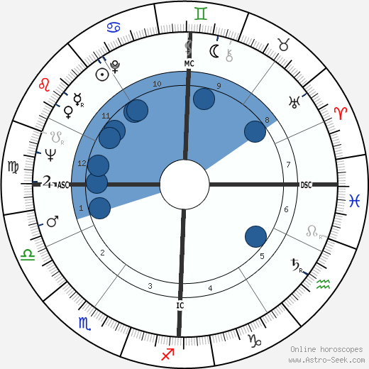 Leandro Faggin wikipedia, horoscope, astrology, instagram