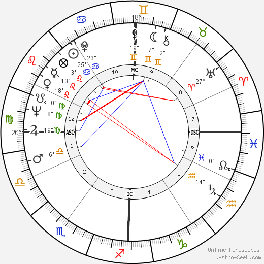 Leandro Faggin birth chart, biography, wikipedia 2019, 2020