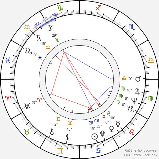Marty Feldman tema natale, biography, Biografia da Wikipedia 2019, 2020