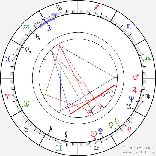 Marty Feldman tema natale, oroscopo, Marty Feldman oroscopi gratuiti, astrologia