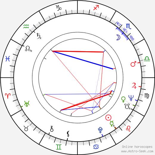 Mary Arden birth chart, Mary Arden astro natal horoscope, astrology