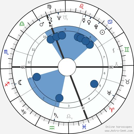Michael Heltau wikipedia, horoscope, astrology, instagram