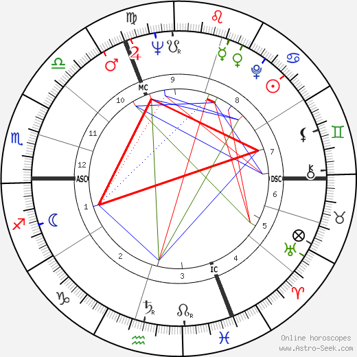 Michael Heltau tema natale, oroscopo, Michael Heltau oroscopi gratuiti, astrologia