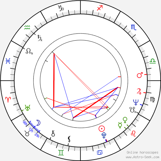 Milly Vitale tema natale, oroscopo, Milly Vitale oroscopi gratuiti, astrologia