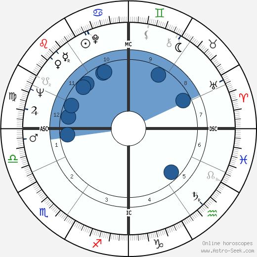 Mimi Hines wikipedia, horoscope, astrology, instagram