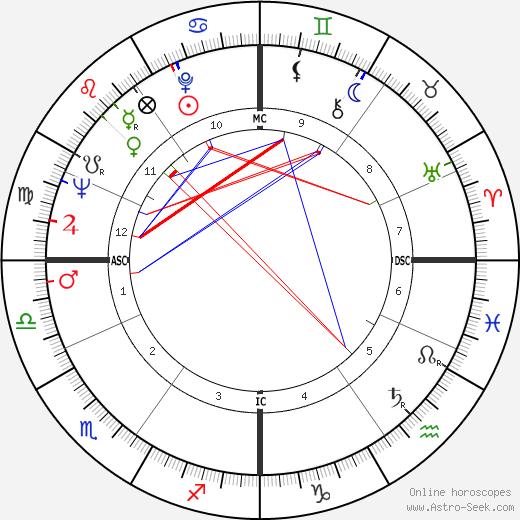 Mimi Hines день рождения гороскоп, Mimi Hines Натальная карта онлайн