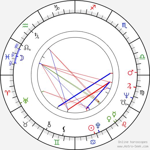 Olga Havlová tema natale, oroscopo, Olga Havlová oroscopi gratuiti, astrologia