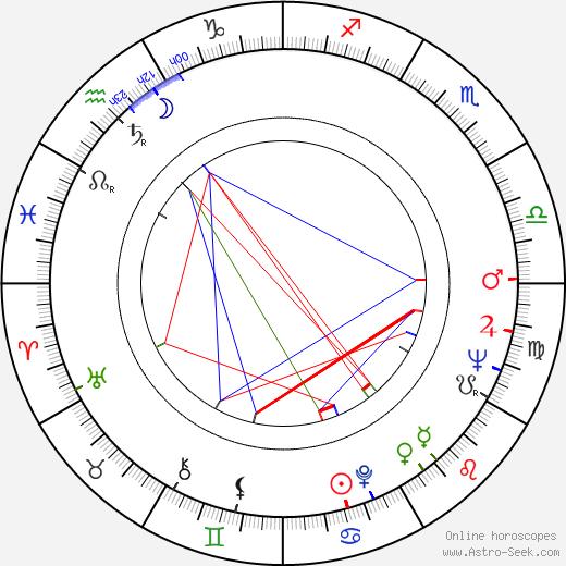 Peter Orlovsky tema natale, oroscopo, Peter Orlovsky oroscopi gratuiti, astrologia