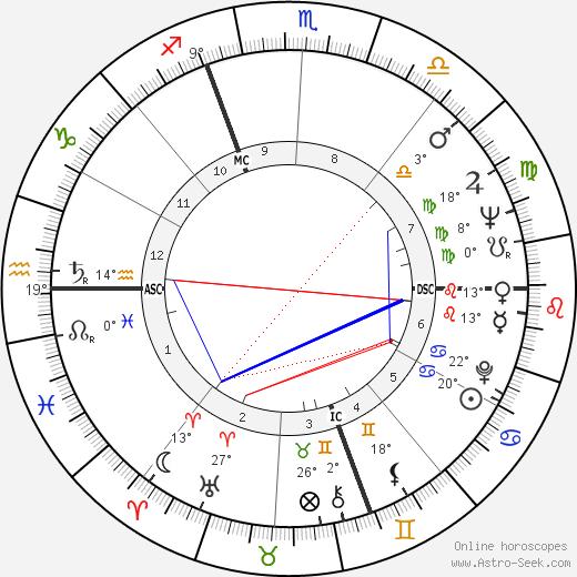 Piero Manzoni birth chart, biography, wikipedia 2019, 2020