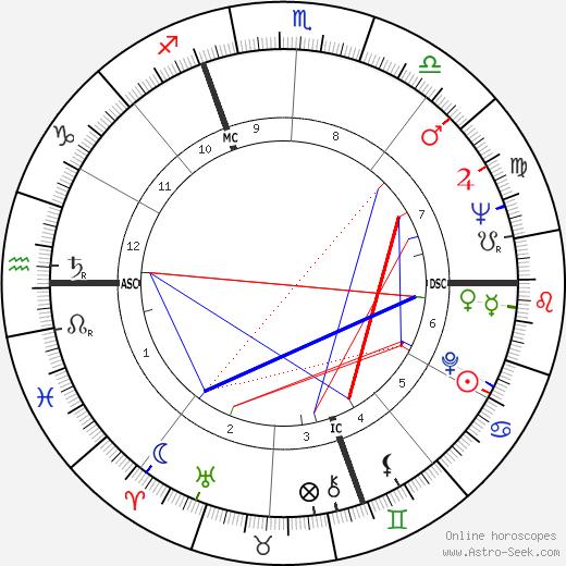 Piero Manzoni astro natal birth chart, Piero Manzoni horoscope, astrology