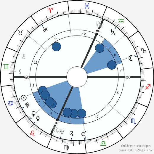 Richard Kallman wikipedia, horoscope, astrology, instagram