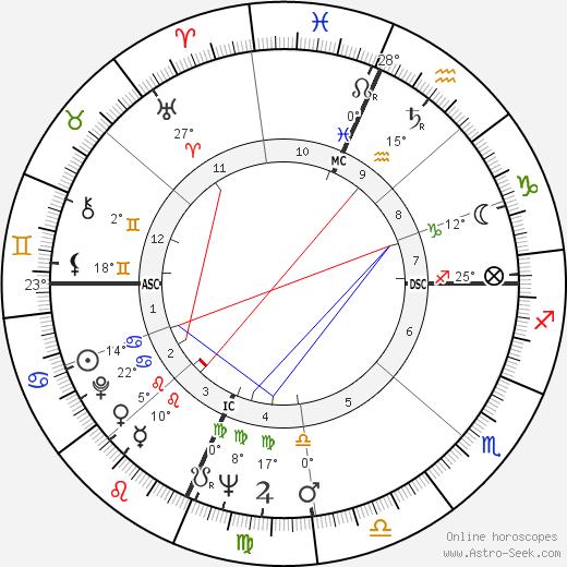 Richard Kallman birth chart, biography, wikipedia 2019, 2020
