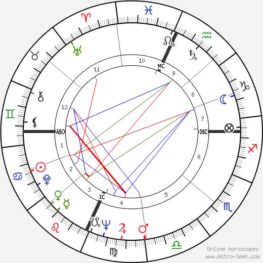 Richard Kallman astro natal birth chart, Richard Kallman horoscope, astrology