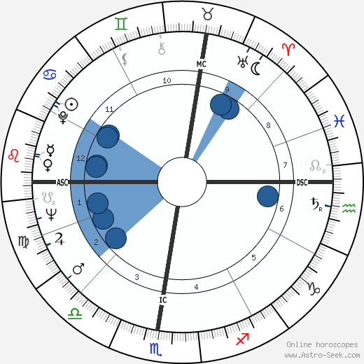 Robert Bourassa wikipedia, horoscope, astrology, instagram