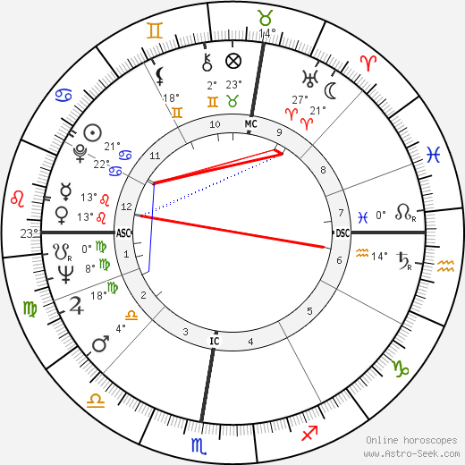 Robert Bourassa birth chart, biography, wikipedia 2018, 2019