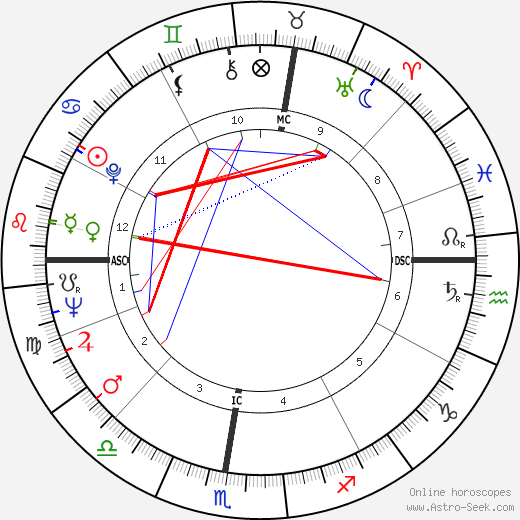 Robert Bourassa astro natal birth chart, Robert Bourassa horoscope, astrology