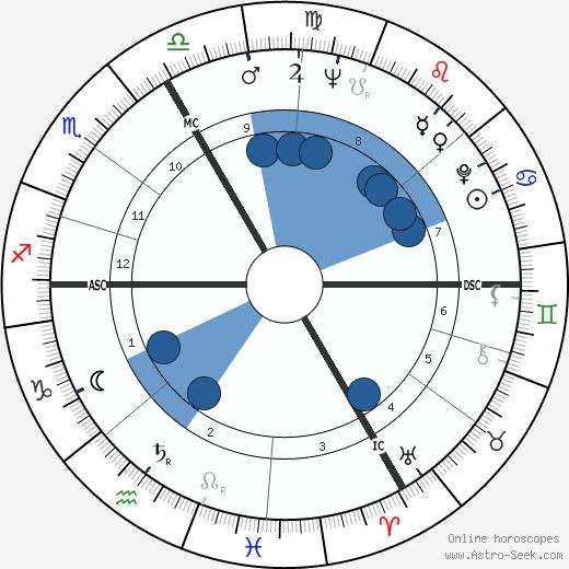 Robert de Goulaine wikipedia, horoscope, astrology, instagram