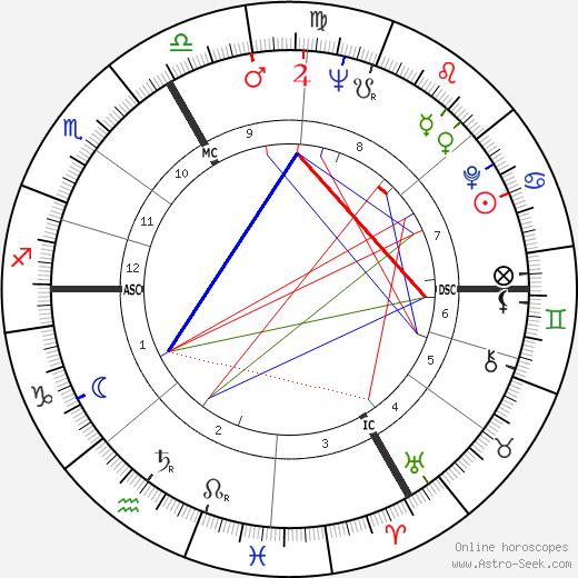 Robert de Goulaine tema natale, oroscopo, Robert de Goulaine oroscopi gratuiti, astrologia