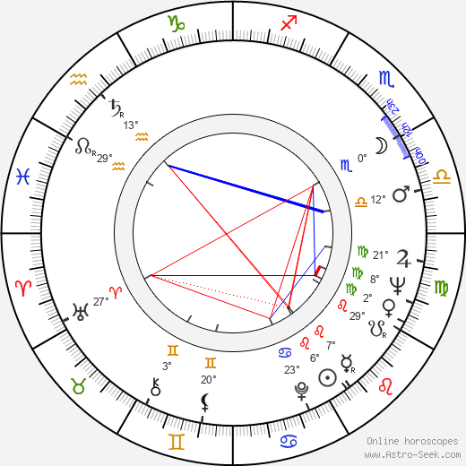 Robert Fuller birth chart, biography, wikipedia 2019, 2020