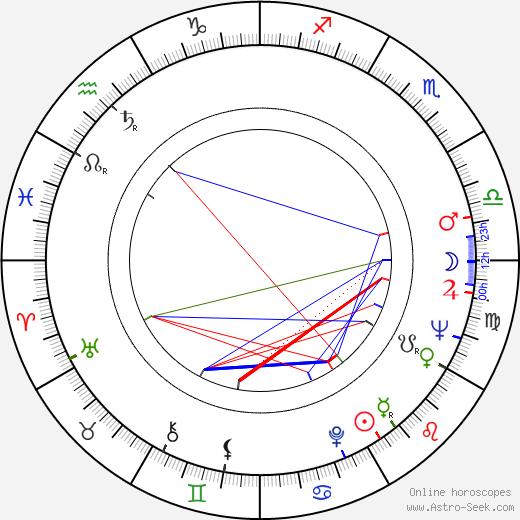 Stanislaw Jedryka tema natale, oroscopo, Stanislaw Jedryka oroscopi gratuiti, astrologia