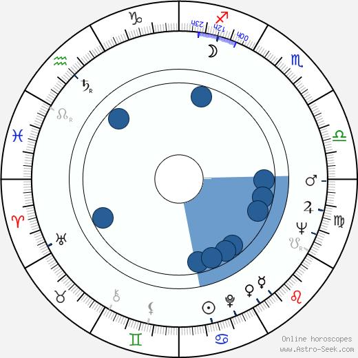 Terence Cooper wikipedia, horoscope, astrology, instagram