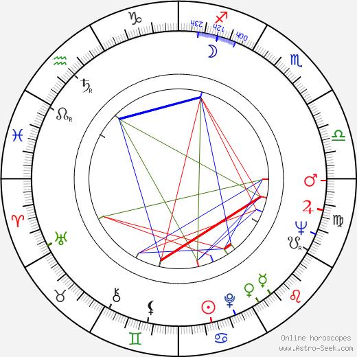 Terence Cooper день рождения гороскоп, Terence Cooper Натальная карта онлайн