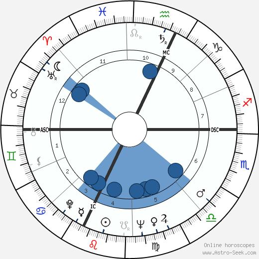 Alain Carpentier wikipedia, horoscope, astrology, instagram