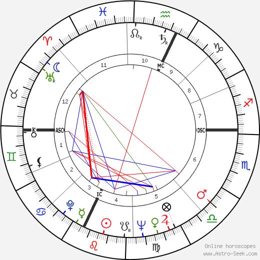 Alain Carpentier tema natale, oroscopo, Alain Carpentier oroscopi gratuiti, astrologia