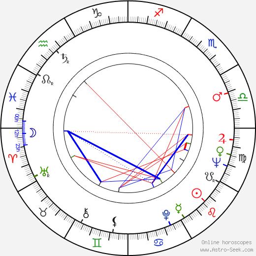 Antero Jyränki astro natal birth chart, Antero Jyränki horoscope, astrology