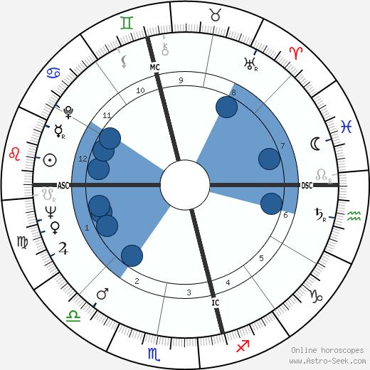 Bob Ansett wikipedia, horoscope, astrology, instagram