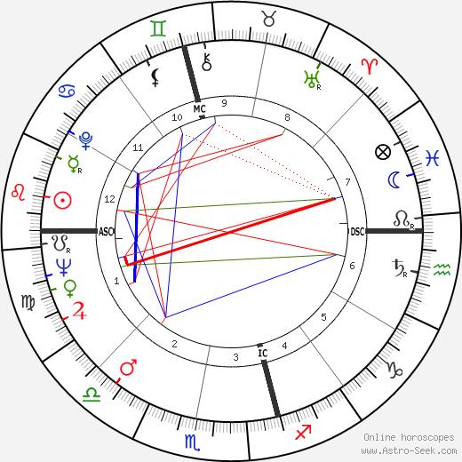 Bob Ansett birth chart, Bob Ansett astro natal horoscope, astrology