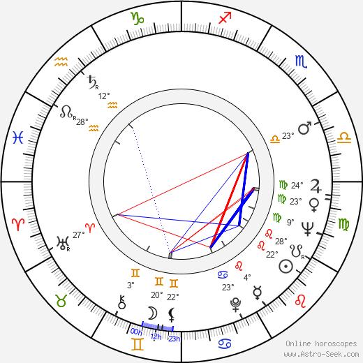 Bobby Helms birth chart, biography, wikipedia 2020, 2021