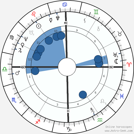 Charles Albright wikipedia, horoscope, astrology, instagram