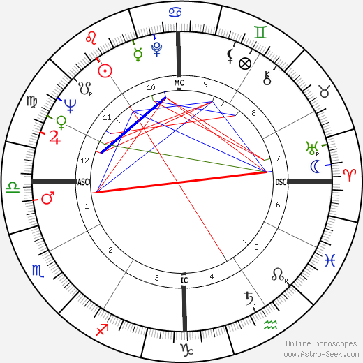Charles Albright birth chart, Charles Albright astro natal horoscope, astrology
